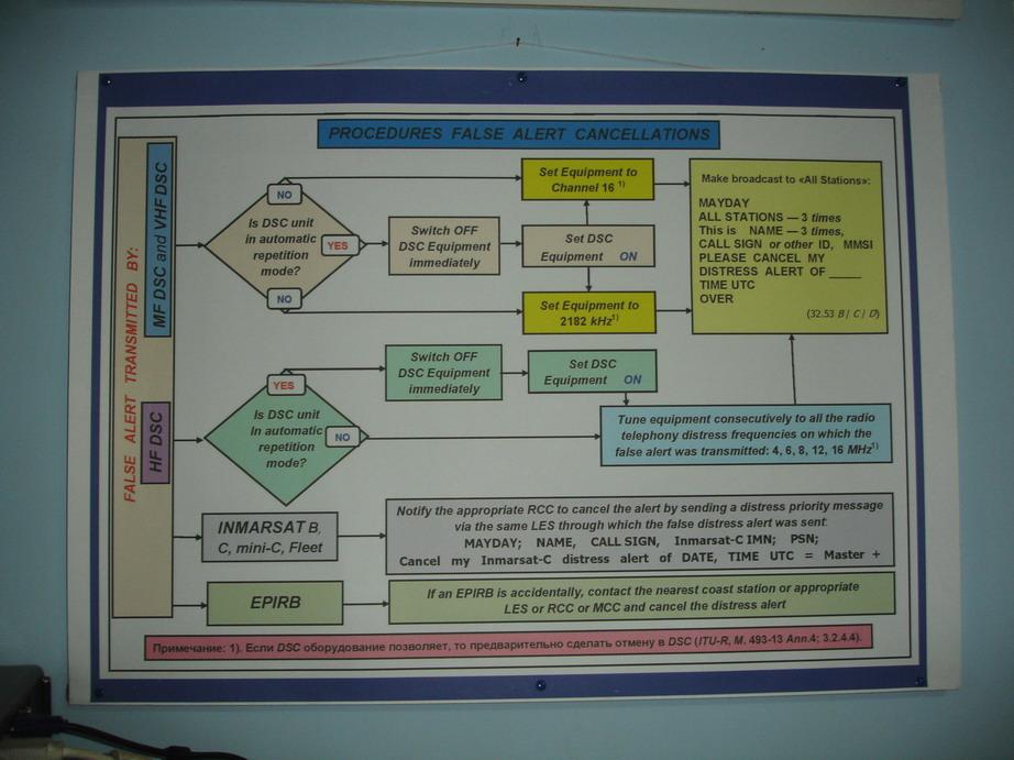 Плакат - Действия по отмене несанкционированного вызова бедствия