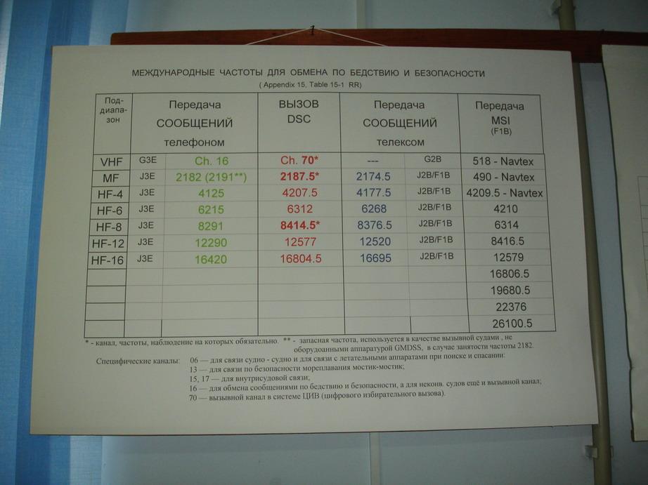 Плакат - Перечень частот ГМССБ